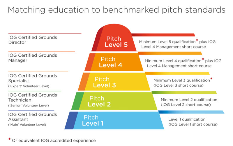 Pitch grading framework will raise standards